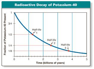 Radioactive dating biology